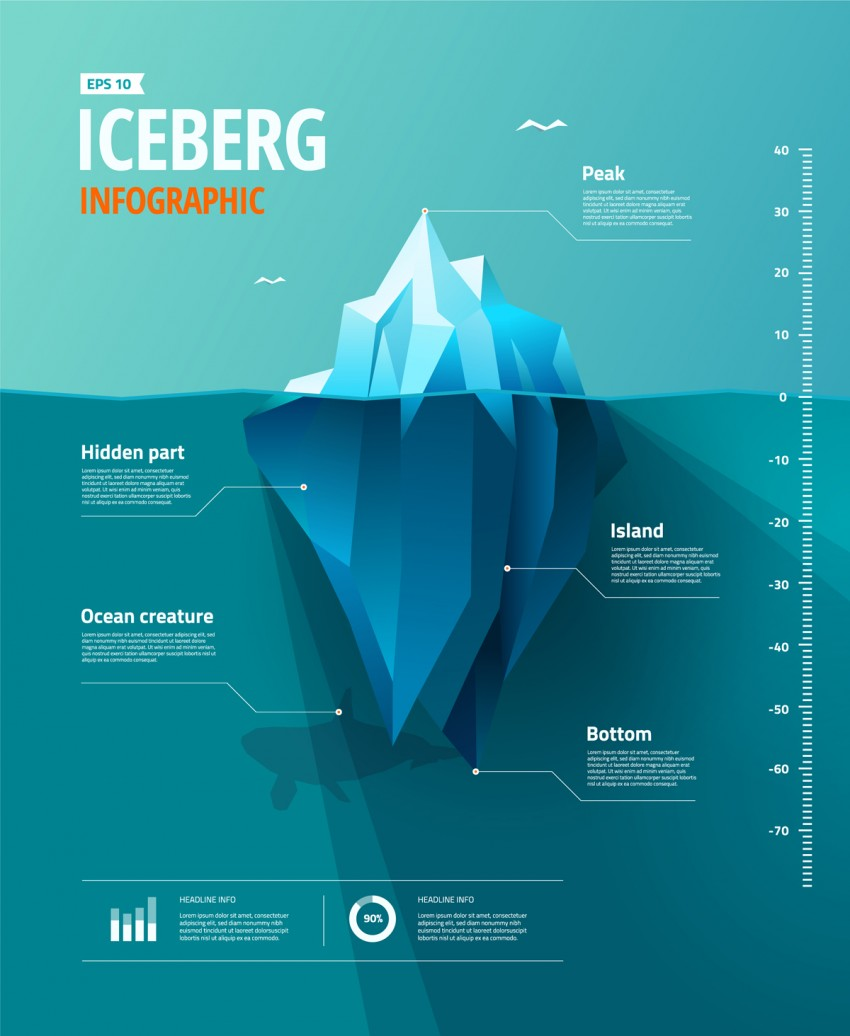 iceberg info